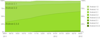 New Android platform statistics are out - ICS, Gingerbread show gains