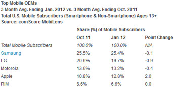 As of the three months ended in January, comScore reports that Samsung is the top U.S. smartphone manufacturer (L) and Android the top mobile platform (R)