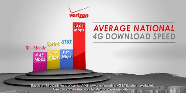 Verizon proves its 4G LTE is faster than other carriers' 4G