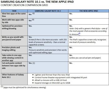 Samsung pits the Galaxy Note 10.1 content creation abilities against the new iPad