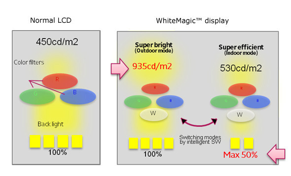 Sony details its ultra-bright WhiteMagic display tech to make us salivate over the Xperia P