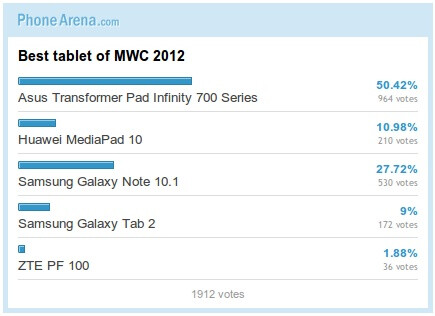 Best phone and tablet of MWC 2012: Poll Results