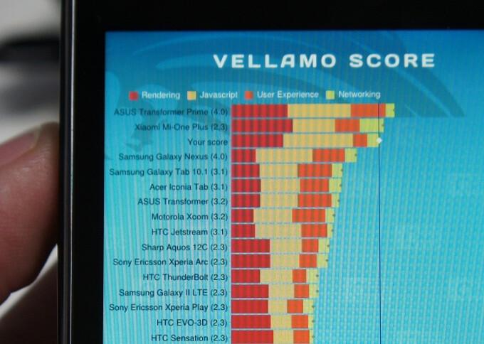 Intel Medfield phone benchmarked, beats the Galaxy Nexus easily