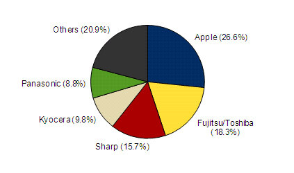 Q4 2011 market share - iPhone tops Japan's sales charts for the first time