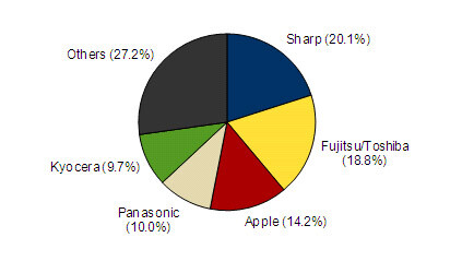 Full 2011 market share - iPhone tops Japan's sales charts for the first time