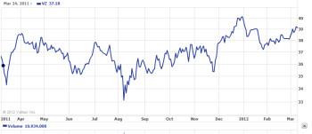 Verizon's stock has essentially gone sideways for a year