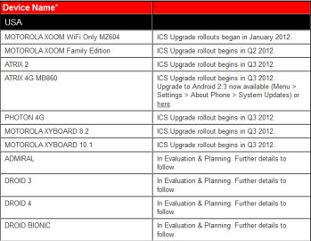 Motorola's list of U.S. models being evaluated for Android 4.0