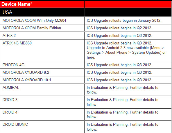 Motorola's list of U.S. models being evaluated for Android 4.0 - Motorola time line for Android 4.0 update