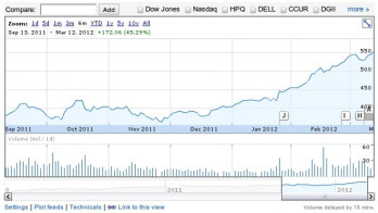 Here's the amazing growth of Apple shares over the last 6 months.