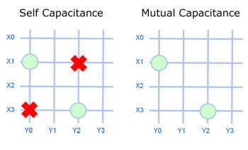Self capacitance