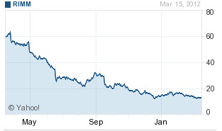 Times are tough for RIM investors - RIM shares soar nearly 7% on rumors of Samsung investment and phone