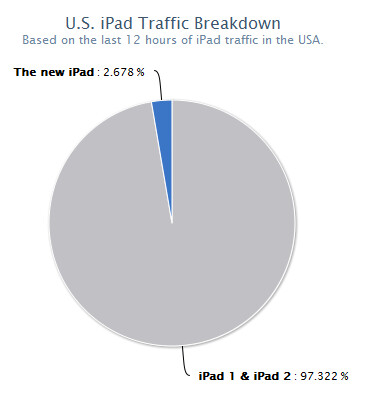 Launched today, the new Apple iPad already shows up in real time traffic charts - Apple iPad launch not your usual sell-out; real time chart shows breakdown of Apple iPad use