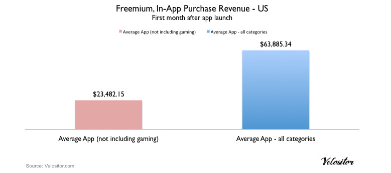 In-app purchases are lucrative to Apple iPhone app developers - Study: In-app purchases making Apple iPhone app developers big bucks