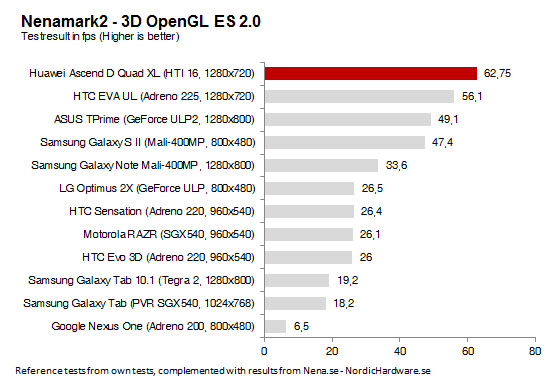 Huawei Ascend D Quad XL has crazy fast benchmarks