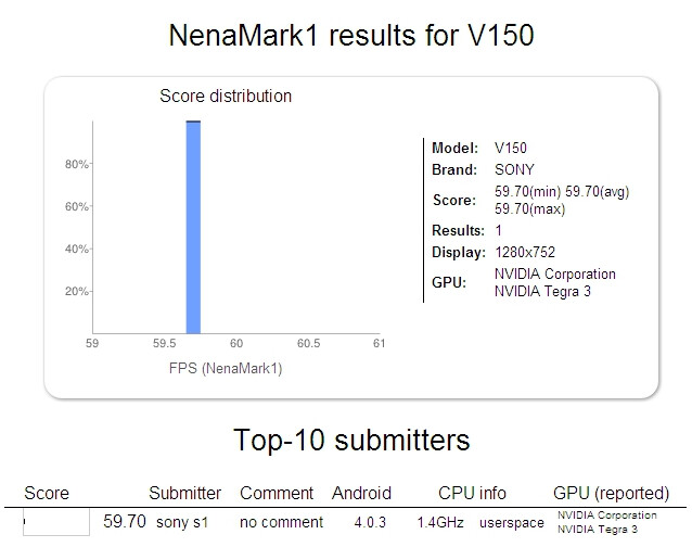 Benchmark of an upcoming Sony tablet with quad-core Tegra 3 processor appears