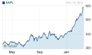 What a ride! - Apple's stock responds to news with big jump; stock makes new all-time high