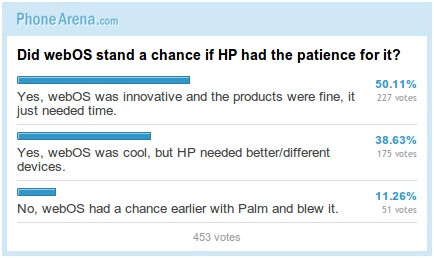 Did webOS stand a chance if HP had the patience for it? (Poll Results)