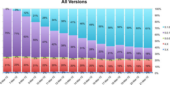 61% of iOS users have updated to iOS 5.1 - iOS users installing iOS 5.1 quickly