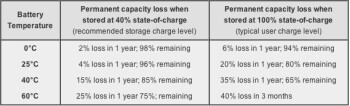 Your iPad battery may last longer if you don't charge it fully