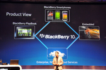 Announcing BlackBerry 10