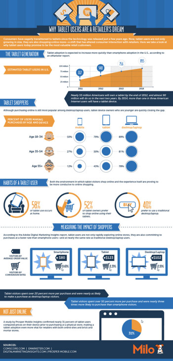 Tablet users spend the most, have disposable income (infographic)