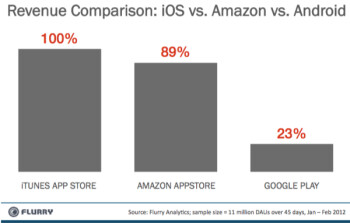 Watch out Apple, Amazon is right behind you