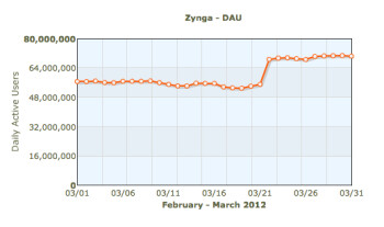 Zynga is counting on Draw Something (R) to continue growing