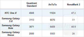HTC One X vs Galaxy S II vs Note vs Nexus: Benchmark comparison