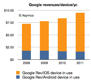 iOS devices bring Apple $576.3, Androids cash in only $3.5 to Google
