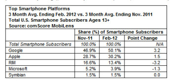 New comScore numbers out, Android now makes up 50  of U.S. smartphones