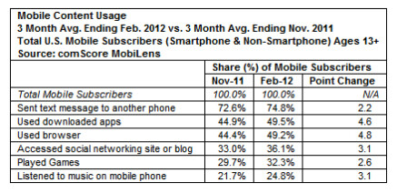 New comScore numbers out, Android now makes up 50% of U.S. smartphones