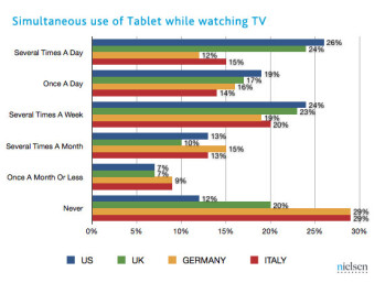 Tablet and smartphone use while watching TV on the rise