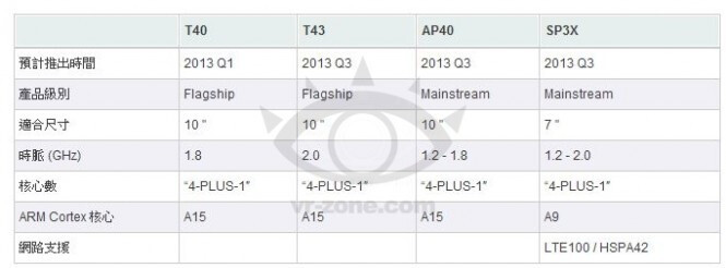 Roadmap for the NVIDIA Tegra 4 - NVIDIA roadmap shows Tegra 4 coming to market in Q1 of 2013