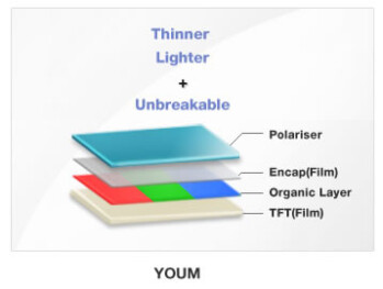 "Samsung brands its flexible AMOLED screens as ""YOUM"""