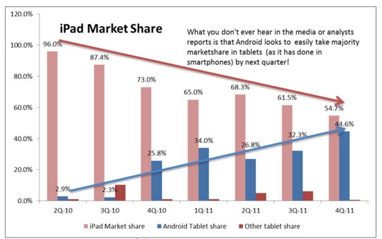 Last quarter saw Apple iPad market share continue to fall while Foxconn workers (R) are allegedly slowing down assembly of the latest Apple tablet - Report says that new Apple iPad sales are sluggish after that strong start