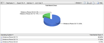 Windows Phone 8 references appear in browser analytic reports