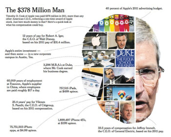 The New York Times breaks down Tim Cook's 2011 pay