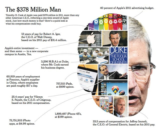 Tim Cook received $378 million for 2011 but will have to ...