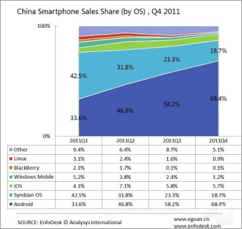 Android makes up nearly 70  of mobile market in China