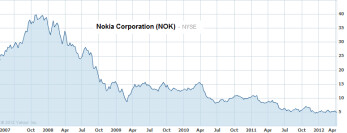 Nokia's decline dates back close to 5 years ago