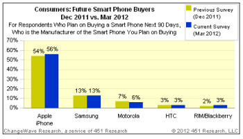 56  of survey respondents say they plan on getting an iPhone, Samsung next in line