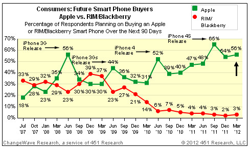 56% of survey respondents say they plan on getting an iPhone, Samsung next in line