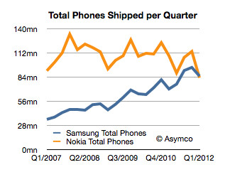 Samsung is now likely to be the world's biggest phone maker.