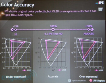 LG says its IPS panels are True HD