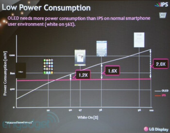 LG's panel use less power, it says