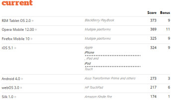 The enhanced browser on the BlackBerry PlayBook OS 2.0 tops all tablet browsers according to the HTML5 site test