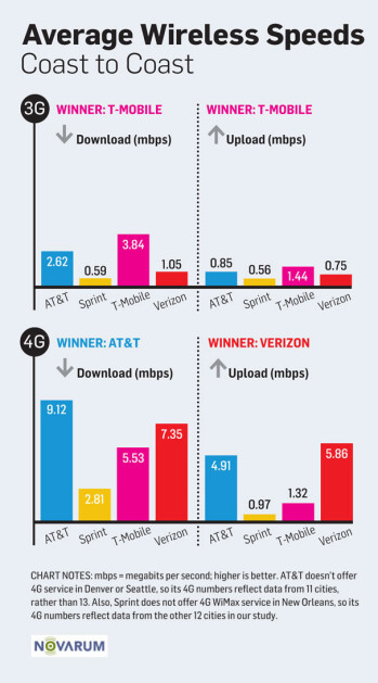 T-Mobile 3G and AT&T 4G take the speed crowns