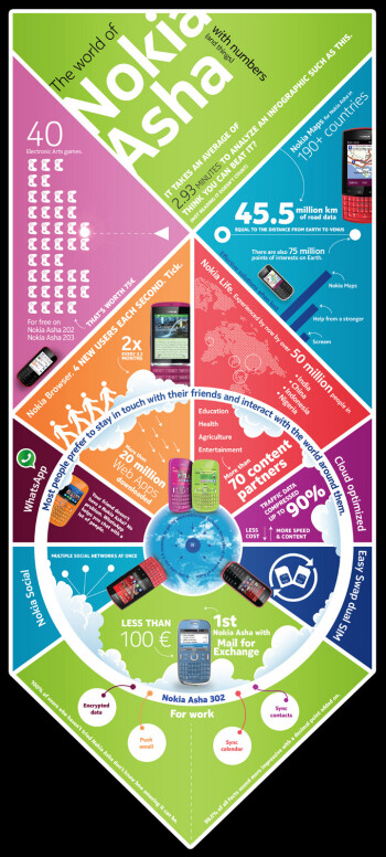 Nokia Asha infographic shows the best of each handset