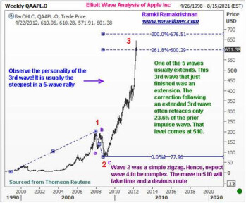Elliott Wave breakdown of AAPL