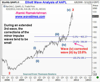 Elliott Wave Theory predicts drop to $510 for Apple's high-flying stock
